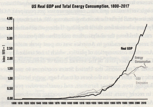 US GDP & Energy 1800 - 2017