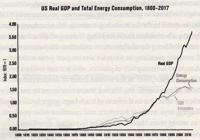 US GDP & Energy 1800 - 2017