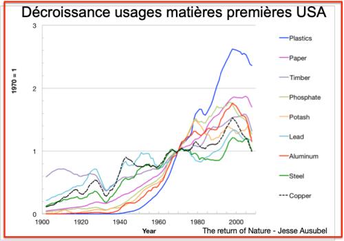 Décroissance usages matières premières USA