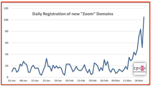 Number new users Zoom