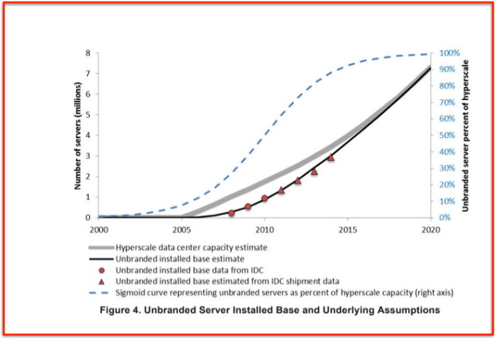 Unbranded servers used by hyperscale