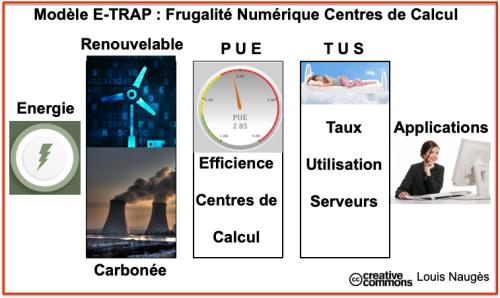 Frugalité numérique - Modèle E-TRAP - Data Centers