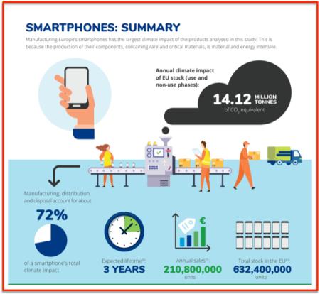 EBB smartphones energy numbers
