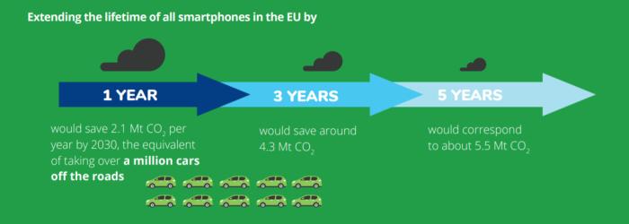 EEB Frugalité - augmenter durée vie smartphones