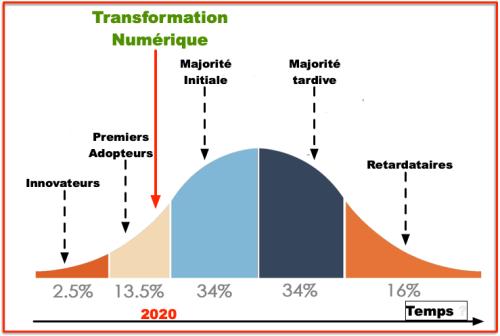 Gauss innovation -Etat France 2:2020