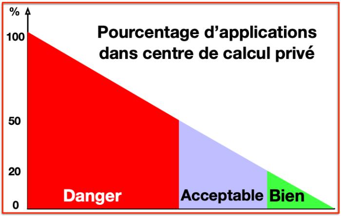 Pourcentages Applications en Cloud Public Rouge vert