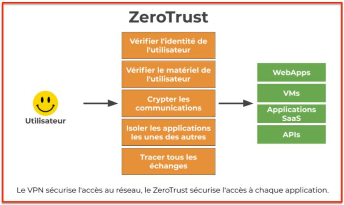 Démarche zero trust