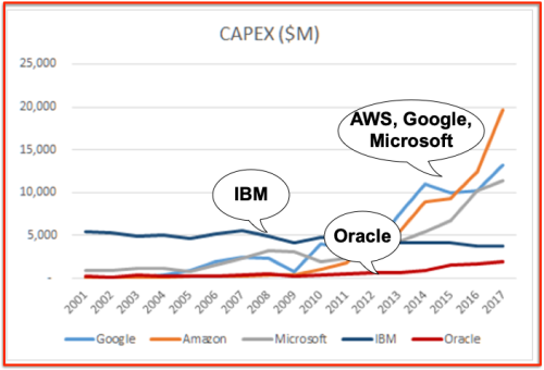 CAPEX IBM Microsoft AWS Google Oracle
