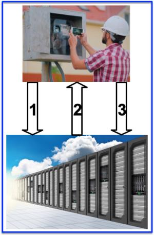Exemple usage FLW mesure