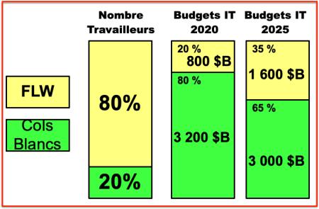 FLW - Nombre et budgets IT 2020 2025