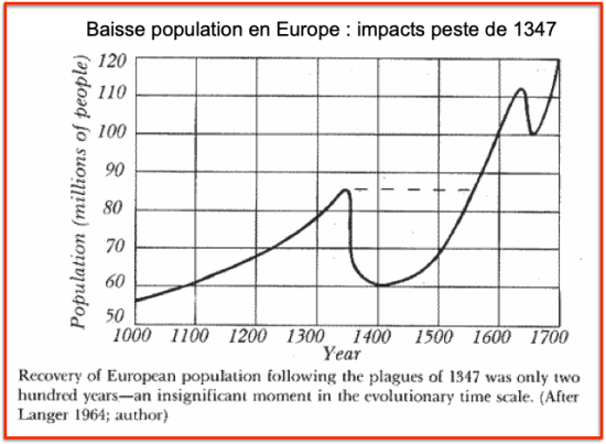 Population Europe Peste 1347