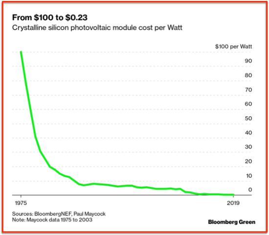 Réduction exponentielle coût panneau solaire