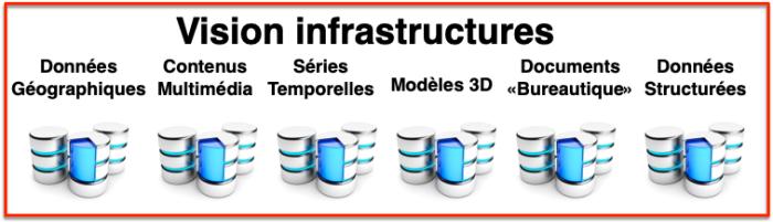 Vision Infrastructures données