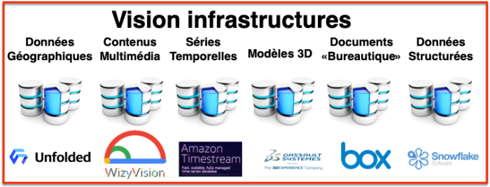 Vision Infrastructures données + solutions