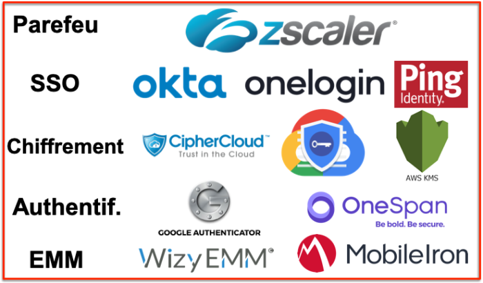 Outils solutions zero Trust