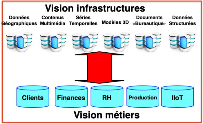 Vision Infrastructures + Métiers données
