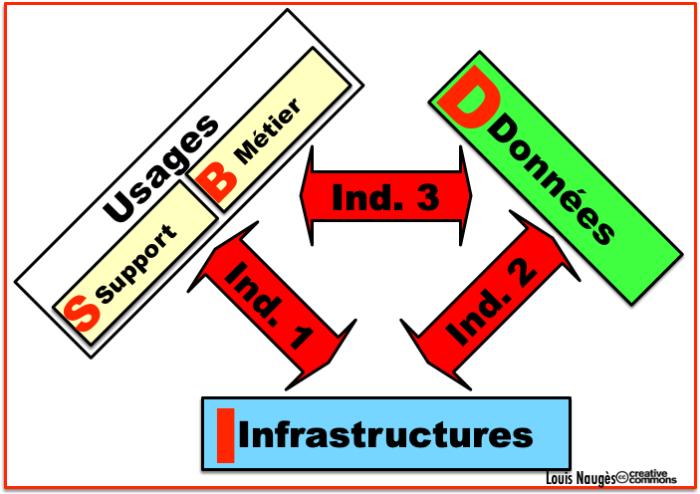 Modèle BISD - Infra  Soutien  Métiers -Data - 3 indépendances