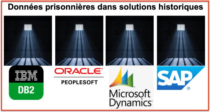 Prison logicielle applications historiques