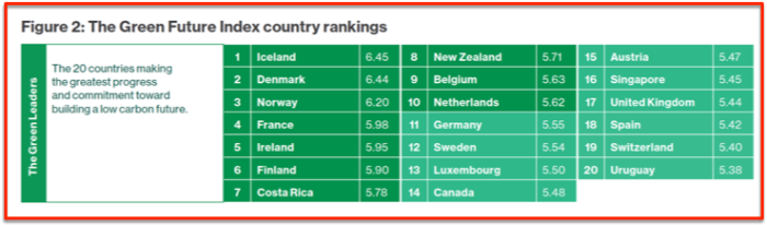 MIT 20 best countries for Green Future