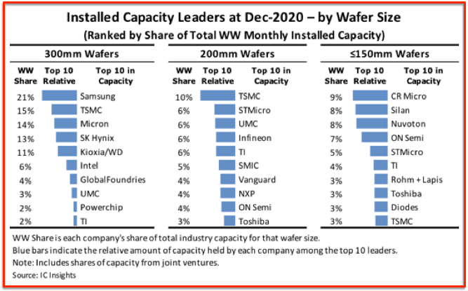 Wafers leaders by size  2020