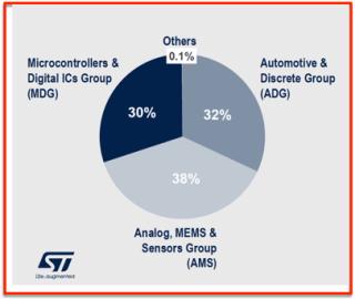 STM sales 2020 par catégories produits