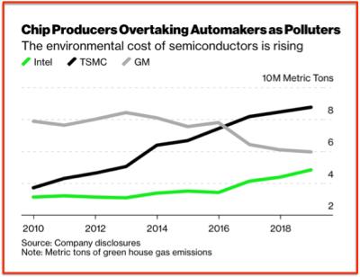 TSMC emission of carbon