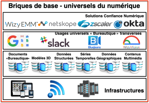 Universels SI - Infrastructures Données Usages universels
