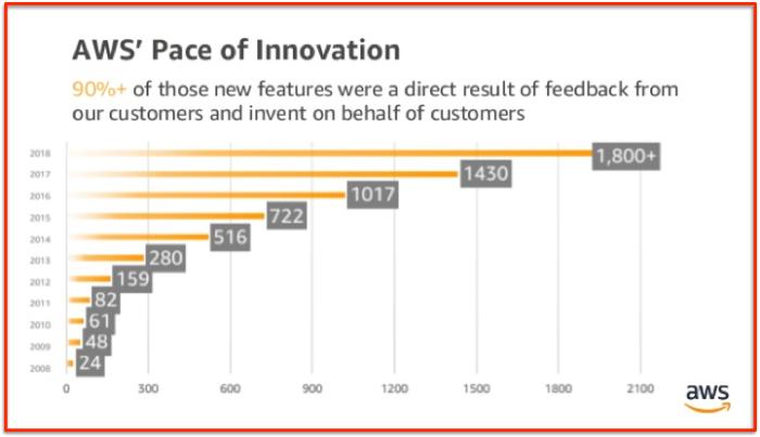 AWS innovations 2019