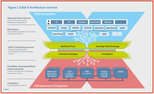 GAIA-X schéma architecture