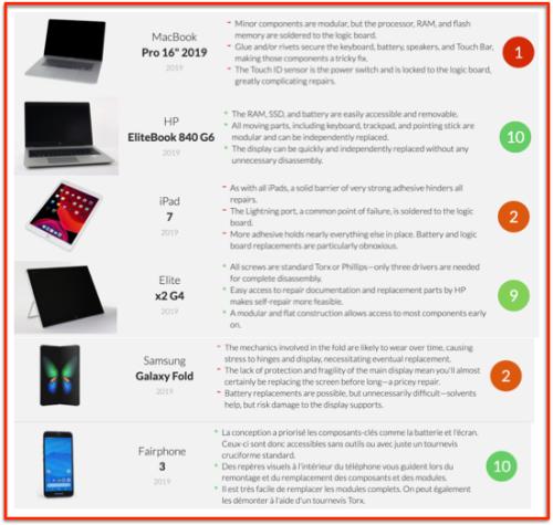 IFIXIT Score 2019 best worst smartphone tablet PC