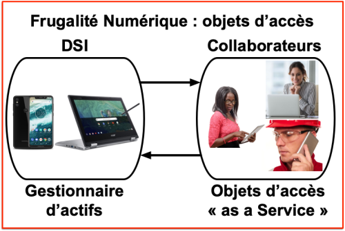 OAaaS - Frugalité Numérique