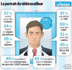 Portrait Télétravailleur en France 2:2019