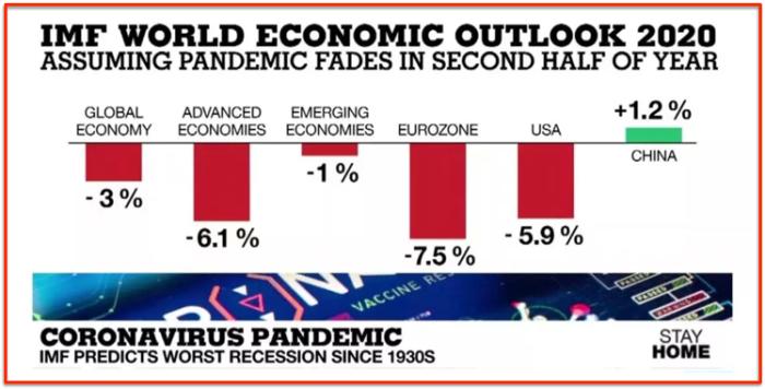IMF Recession prediction 2020