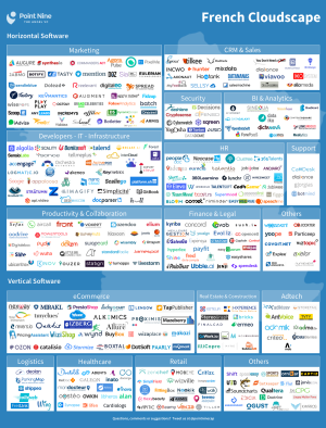 Point nine 300 French SaaS Startups copie