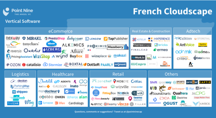 Point nine list Vertical SaaS French
