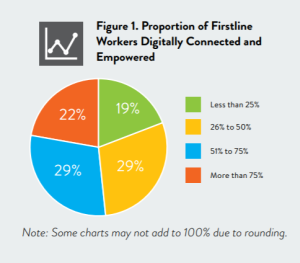 Microsoft Proportion of Frontline Workers Digitally connected