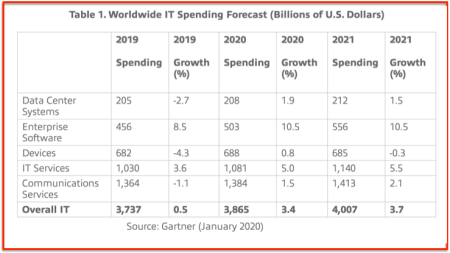 Gartner worldwide IT spending 2019 - 2021