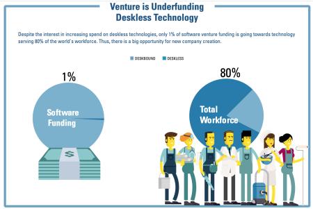 Venture underfunding FLW