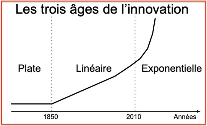 Trois ages innovation plat linéaire exponentiel