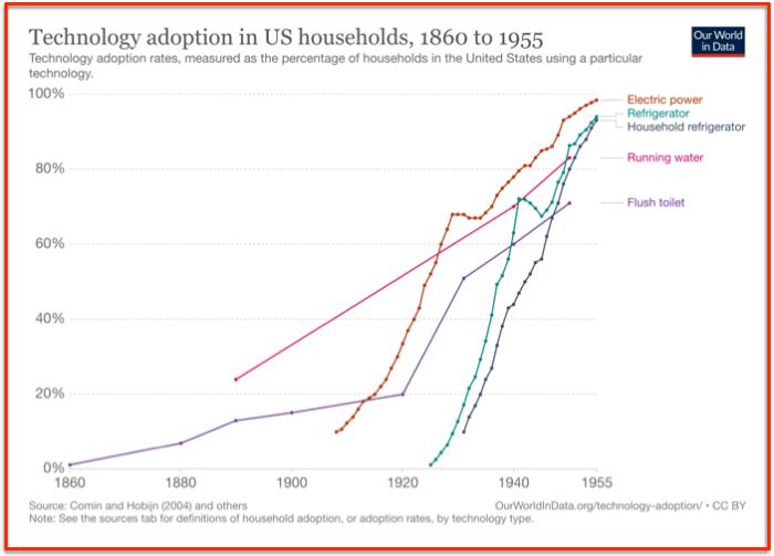 Equipement foyers américains 1860-1955