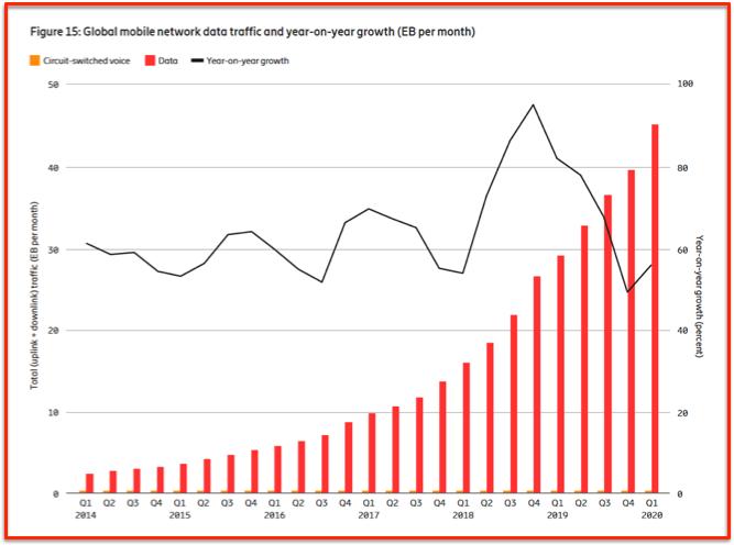 Croissance flux données mobiles