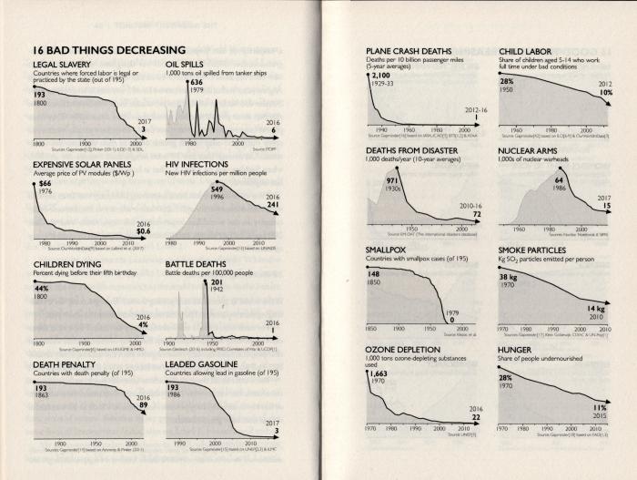 16 bad things decreasing