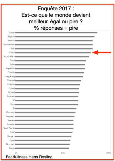 Factfullness Hans Rosling monde pire