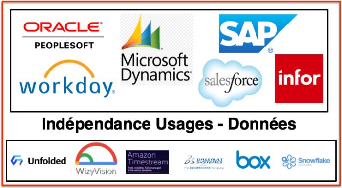 Indépendances 3 usages données