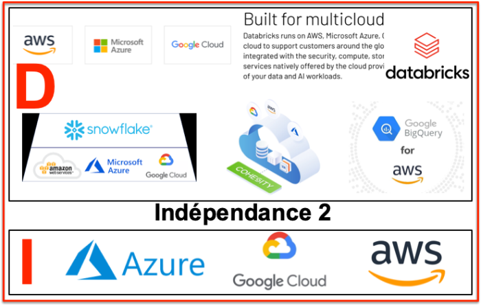 Indépendance 2 données - infrastructures