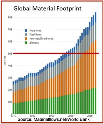 Global material footprint worldbank