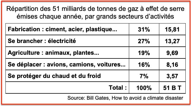 Secteurs clefs émetteurs Greenhouse gas - Bill Gates