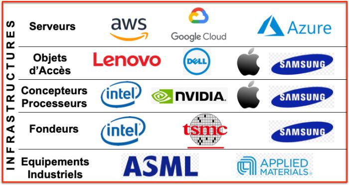 Couches basses infrastructures numériques