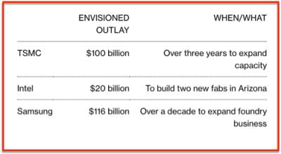 TSMC Intel Samsung investissements