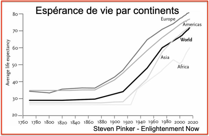 Steven Pinker life expectancy